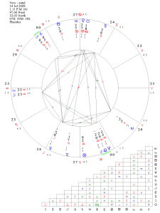 Astrological Chart of Mars Saturn Conjunction July 10, 2008