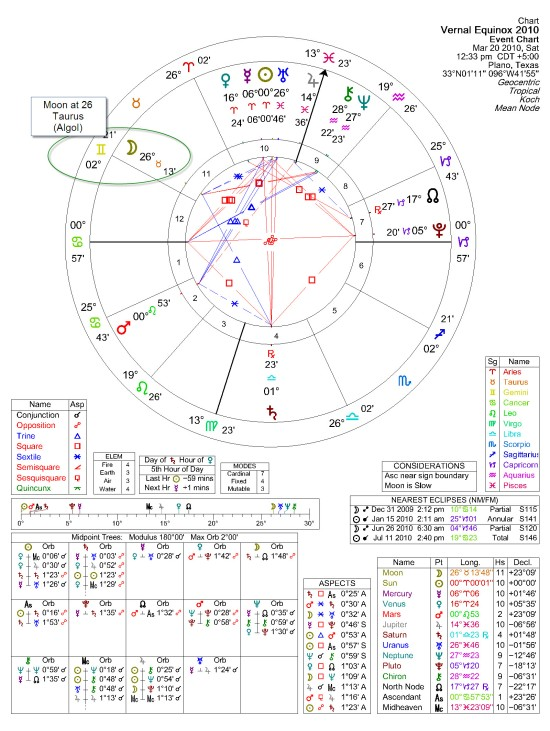 Solar Fire 7.22 Chart of Vernal Equinox 2010 (March 20th)
