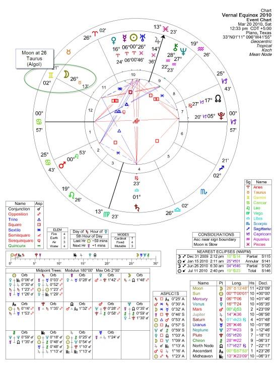 Solar Fire 7.22 Chart of Vernal Equinox 2010 (March 20th)