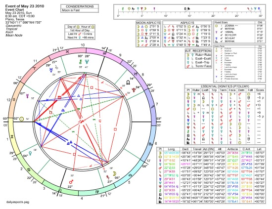 Graphic of Astrological Chartwheel.  In addition to grand cross, highly activated Arabic Parts
