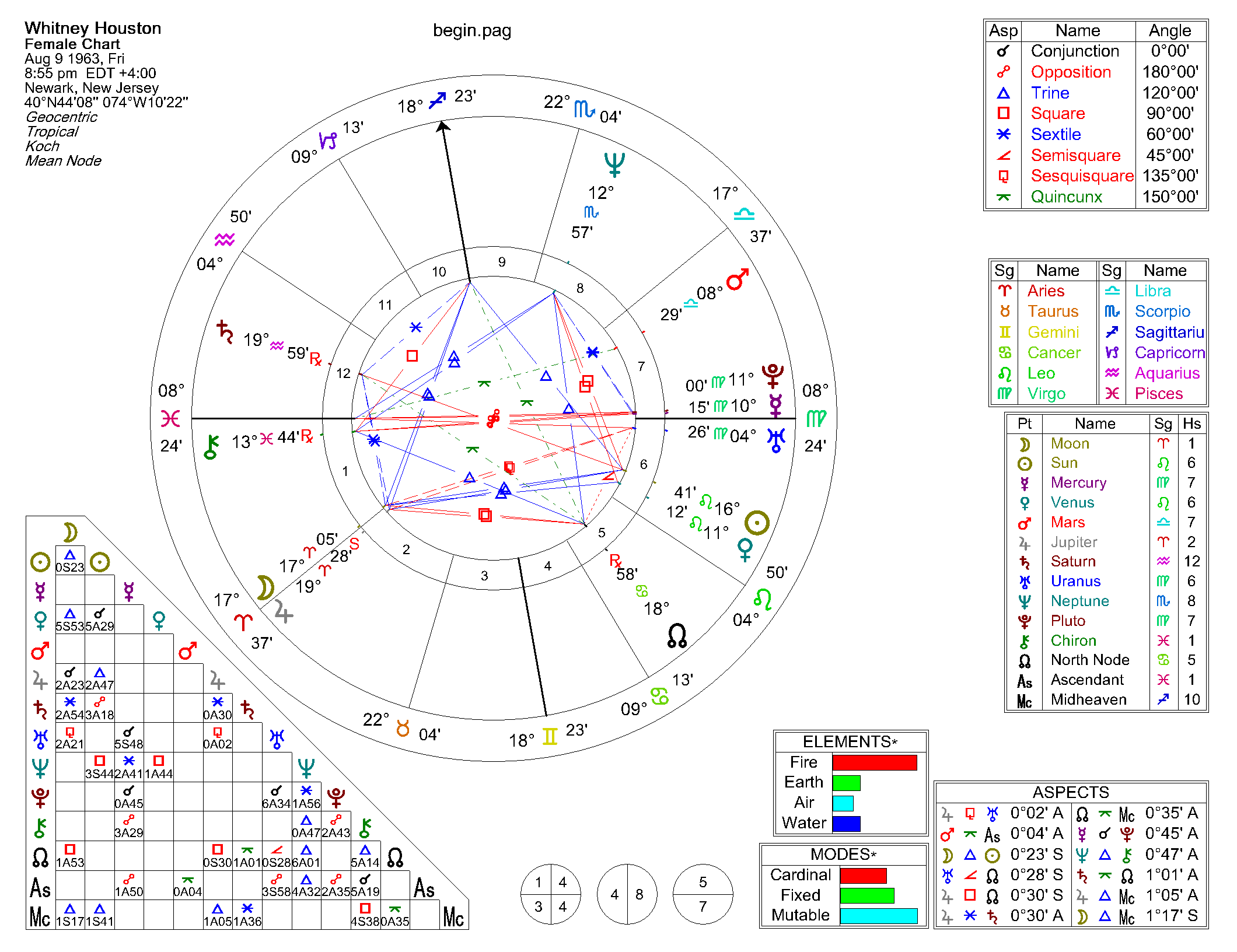 Birth Chart Interpretation - Horoscope birth chart ...