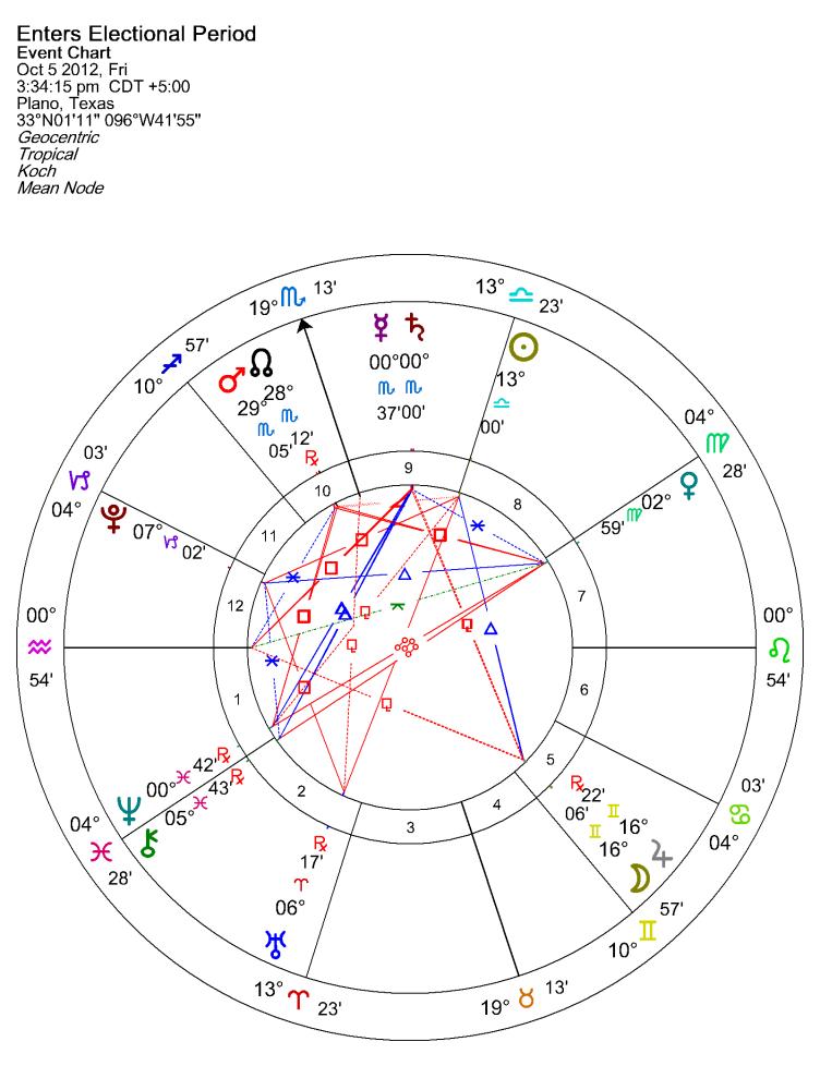 Saturn Enters Scorpio (1/6)
