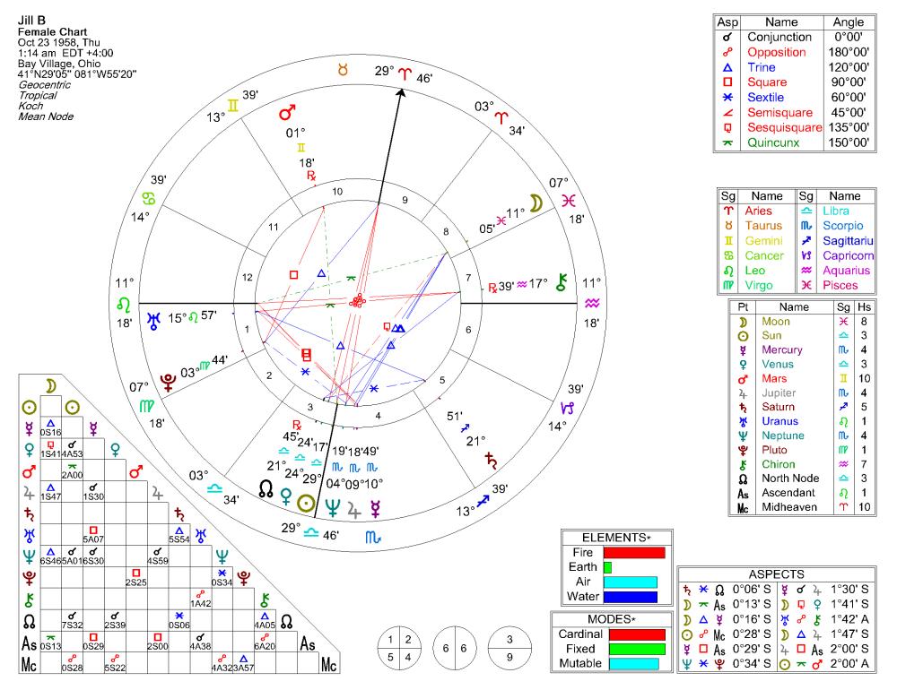 Natal Chart for Jill B (1/2)