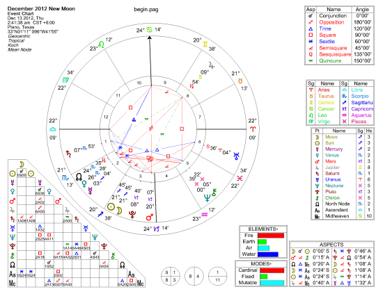 Astrological chart of December 2012 New Moon