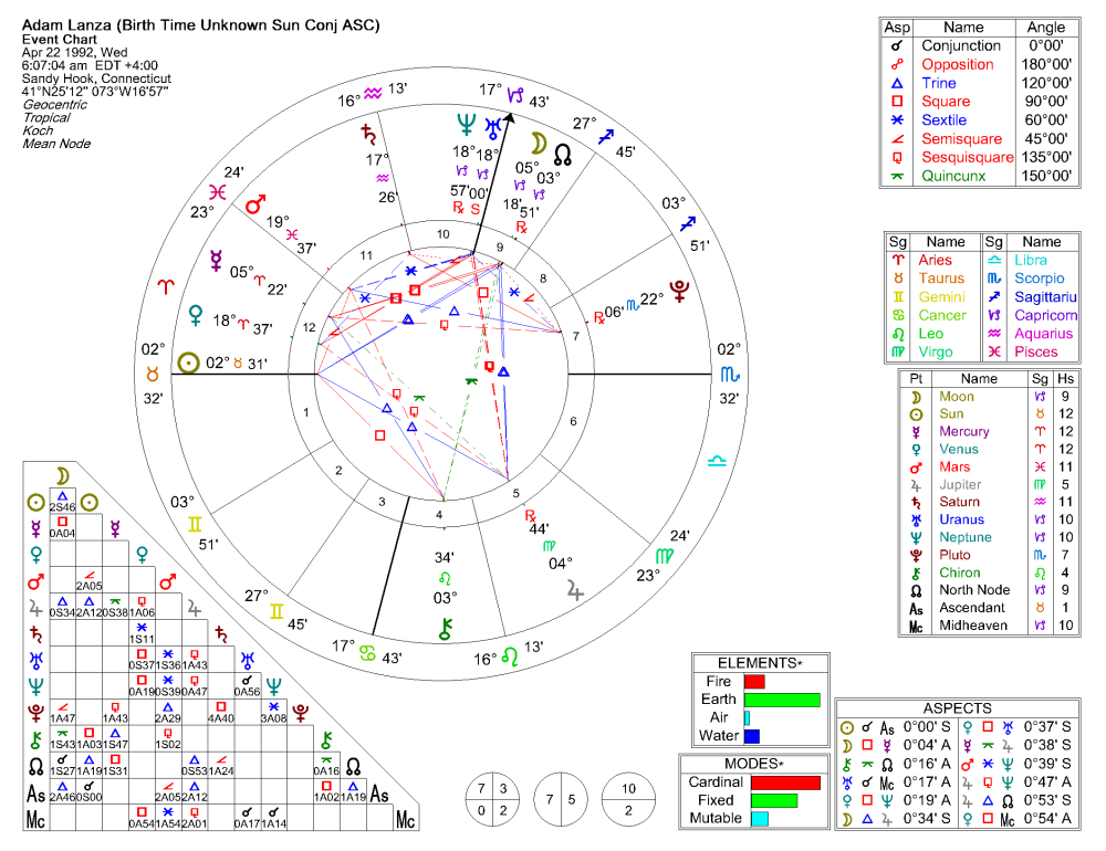 Adam Lanza Natal Chart (No Birth Time) (1/3)