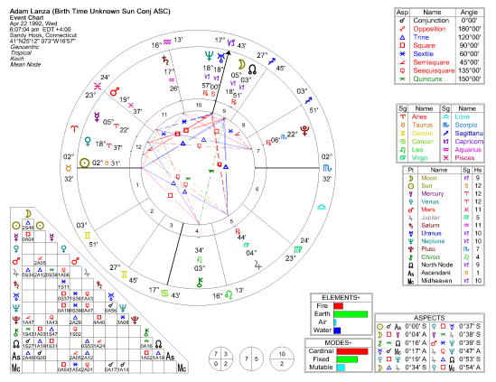 Natal Chart, Birth time unknown.  Used Sun Conjnunct Ascendant