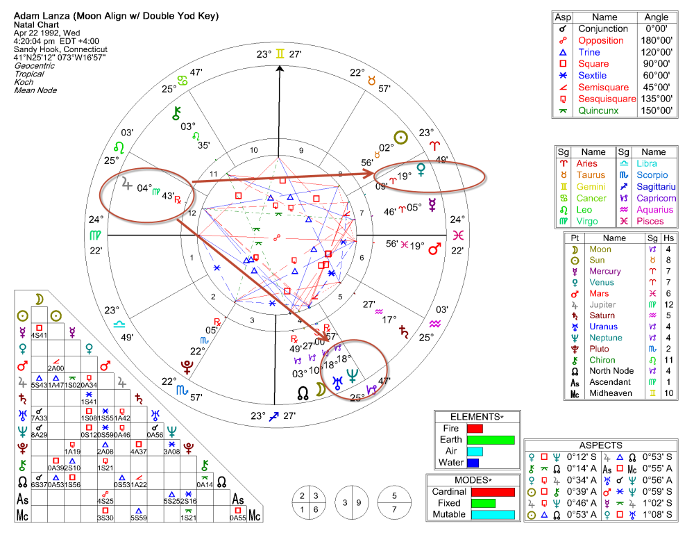 Adam Lanza Natal Chart (No Birth Time) (3/3)