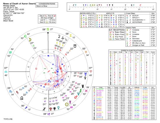 News of Death of Aaron Swartz 1-26-2013 10-39-35 PM
