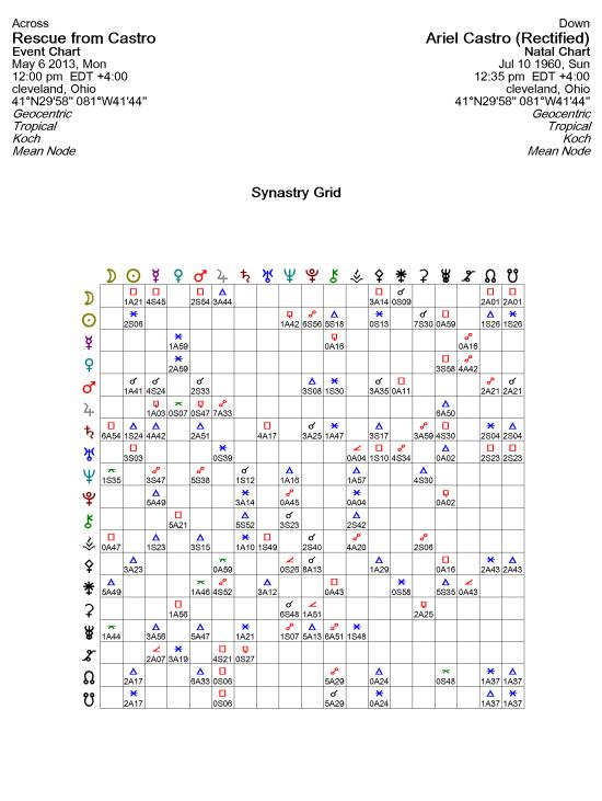 Ariel Castro Synastry 5-11-2013 2-55-28 PM