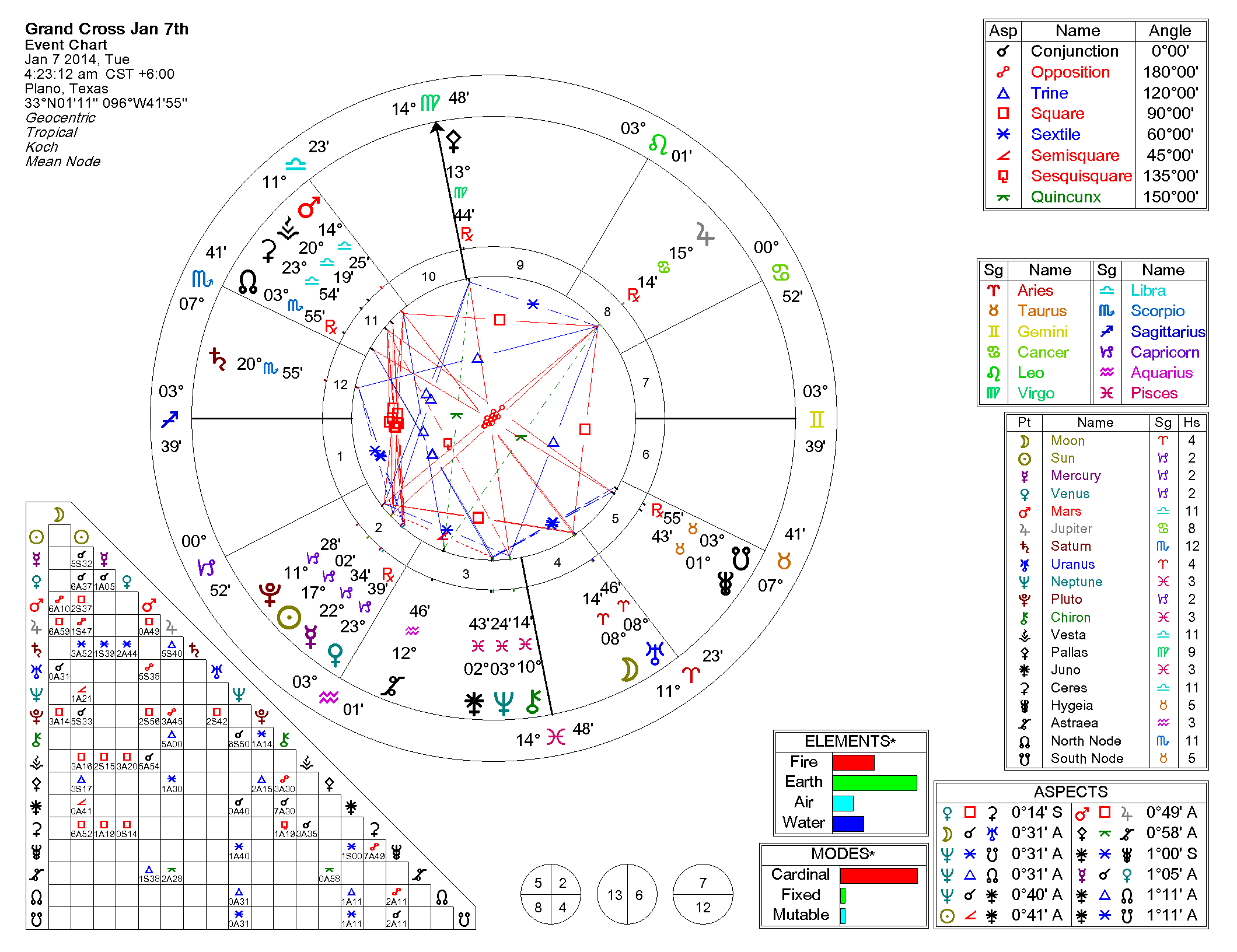 Famouspeople grandtrines grand cross jan 7th reg chart 1 6 2014 11 46 nvjuhfo Choice Image