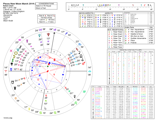 Glasgow Uranus Rising New Moon Chart 2-27-2014 10-06-17 AM