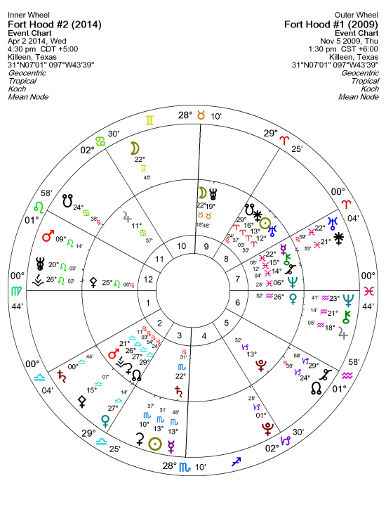 how to read bi-wheel synastry chart