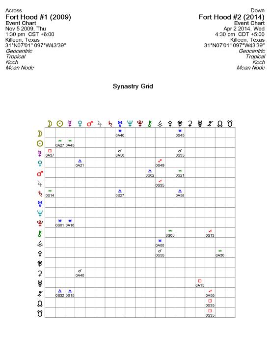 Fort Hood Synastry Grid 2014-04-03_4-07-28