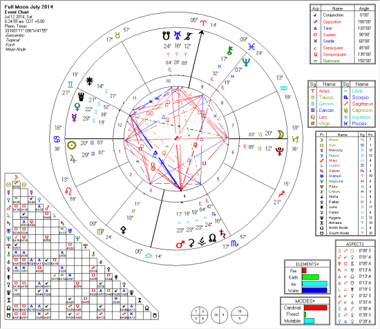 2014-07 July Full Moon 2014_07_11_16_26_47_View_Chart