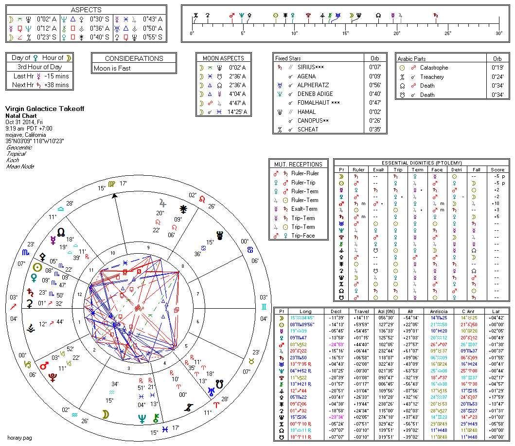 Astrological Charts for Virgin Galactic crash Halloween 20 ...
