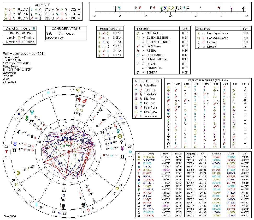 Full Moon November 2014 (Horary)