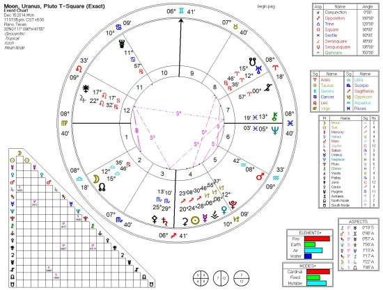 Juno, Saturn, Chiron 7th Harmonic (Beginners) 2014-12