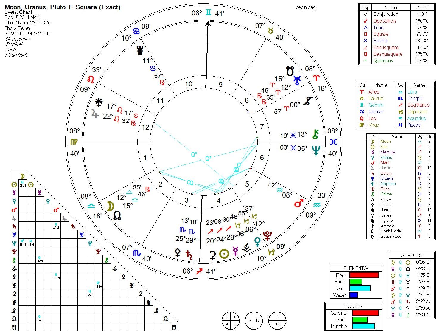 Moon, Neptune, Sun 5th Harmonic (Beginners) 2014-12