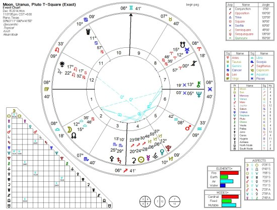 Moon, Neptune, Sun 5th Harmonic (Beginners) 2014-12
