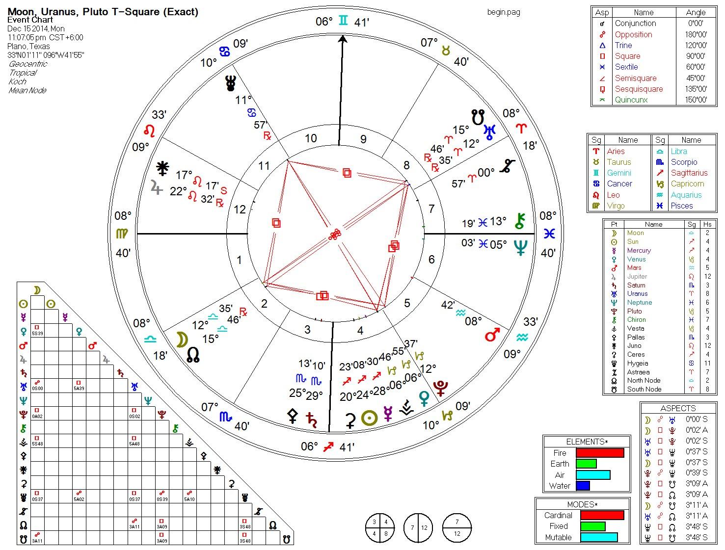 Uranus, Pluto, Moon T-Square (Beginners) 2014-12