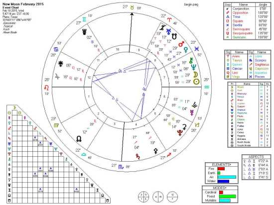 2015-02 February New Moon (Basic, Grand Trines)