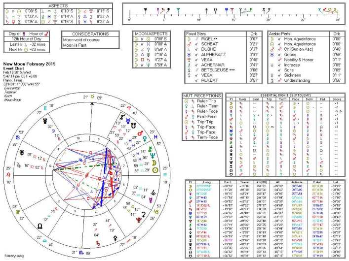 2015-02 February New Moon (Horary, Standard)