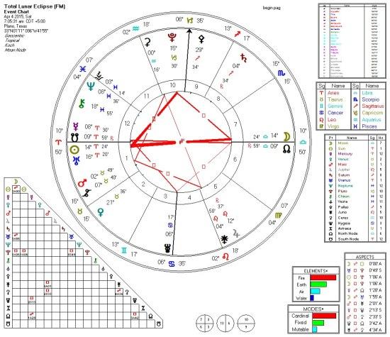 Full Lunar Eclipse 2015-04-04 T-Squares