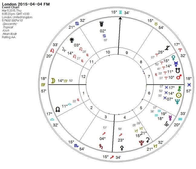London Chart 2015-04-04