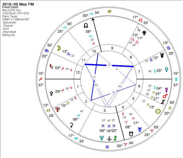 2015-05-03 Full Moon (Grand Trines)