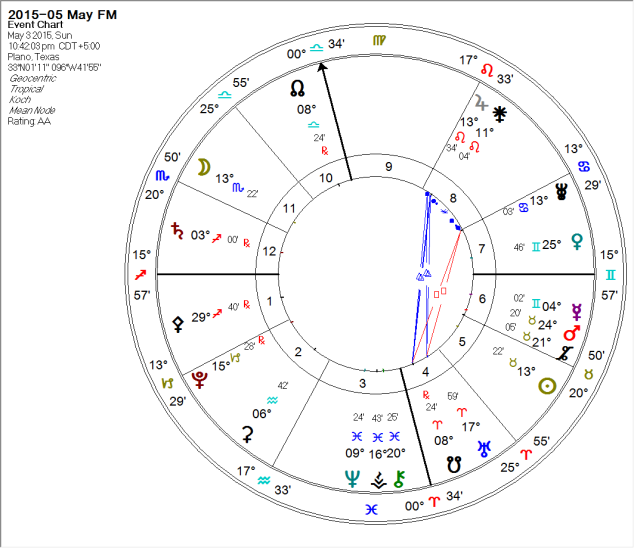 2015-05-03 Full Moon (Huber Learning Triangle 2)