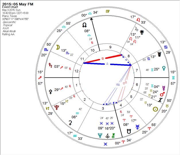 2015-05-03 Full Moon (Huber Learning Triangle 4)