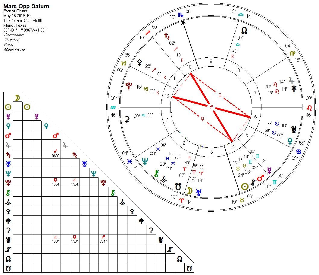 2015-05-15 Mars Opps Saturn (Hard Rectangle)