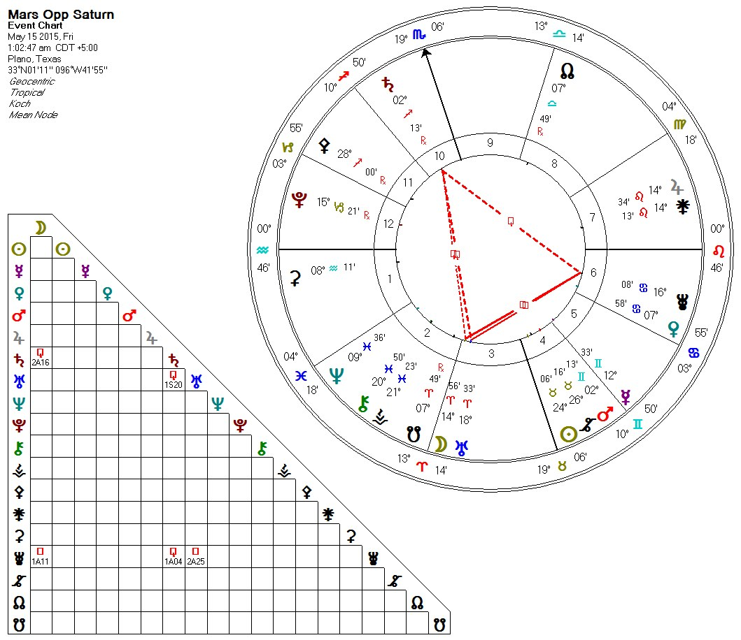 2015-05-15 Mars Opps Saturn (Thors Hammer in Play)