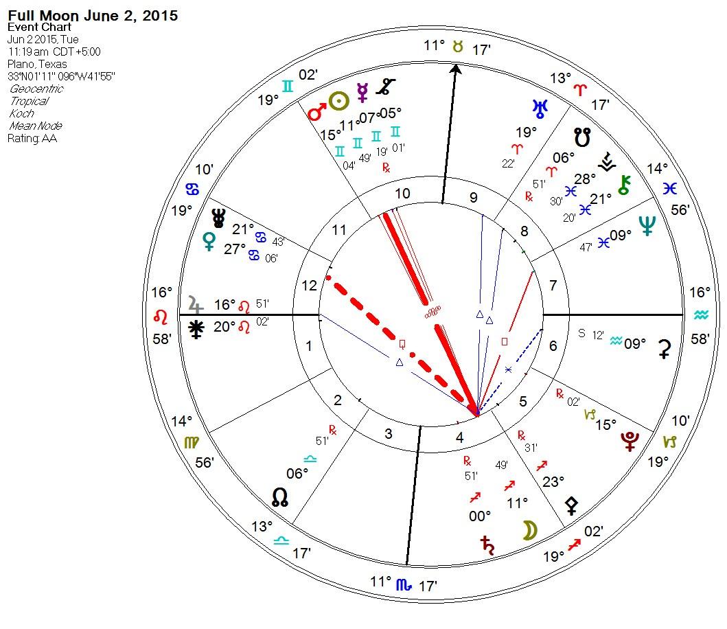 2015-06-02 Full Moon