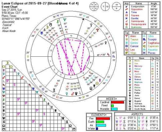 2015-09-27 Lunar Eclipse (Full Moon, Blood Moon 4 of 4, 7th Harmonic)