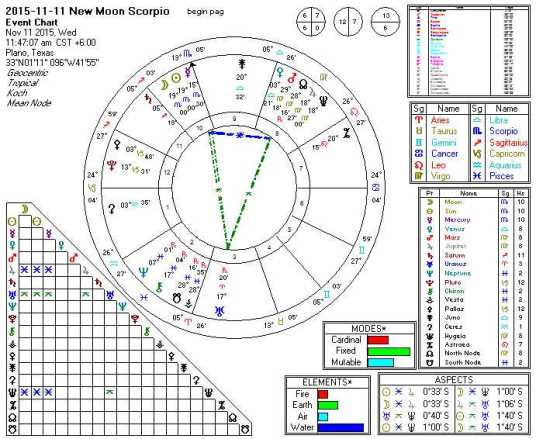 2015-11-11 New Moon Scorpio (Yod)