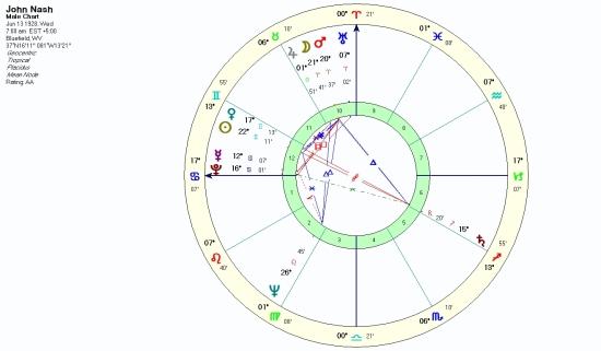 Natal Chart of John Nash