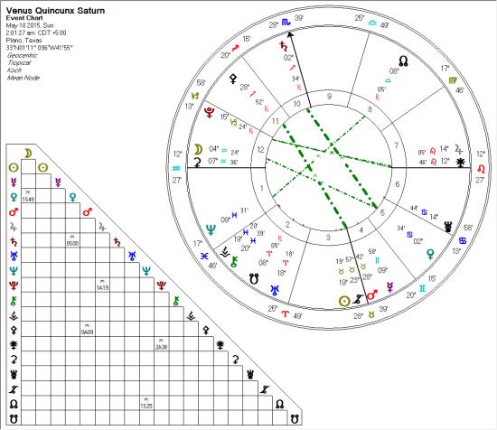Venus Quincunx Saturn 2015-05-10