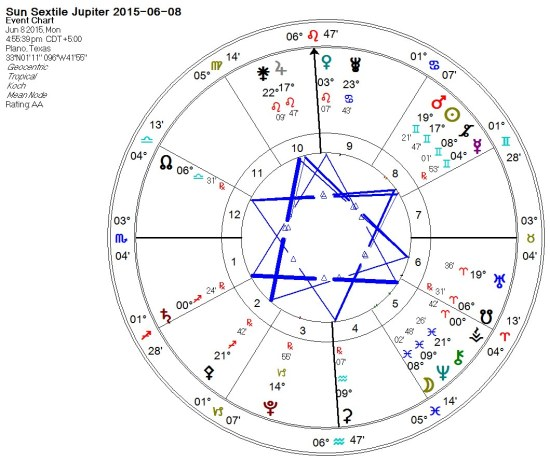 2015-06-08 Sun Sextile Jupiter (Grand Trines)
