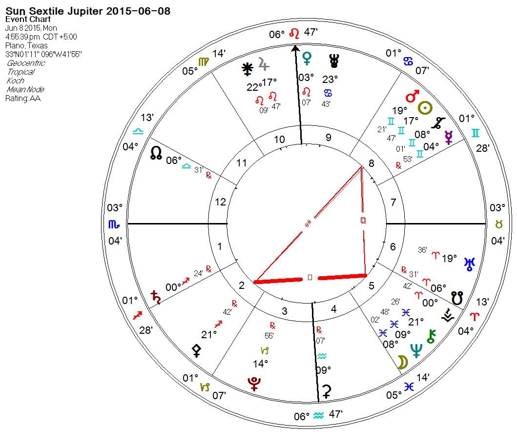 astrologiya-sekstil-solntse-luna