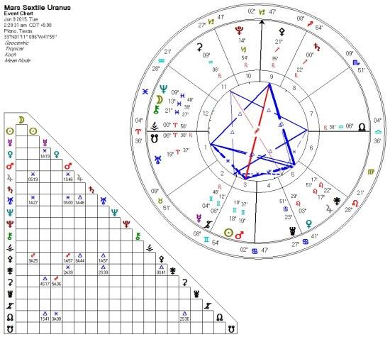 2015-06-09 Mars Sextile Uranus