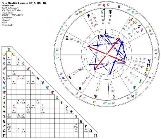 2015-06-09 Sun Sextile Uranus Kites