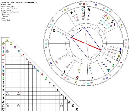 2015-06-09 Sun Sextile Uranus Mystic Rectangle