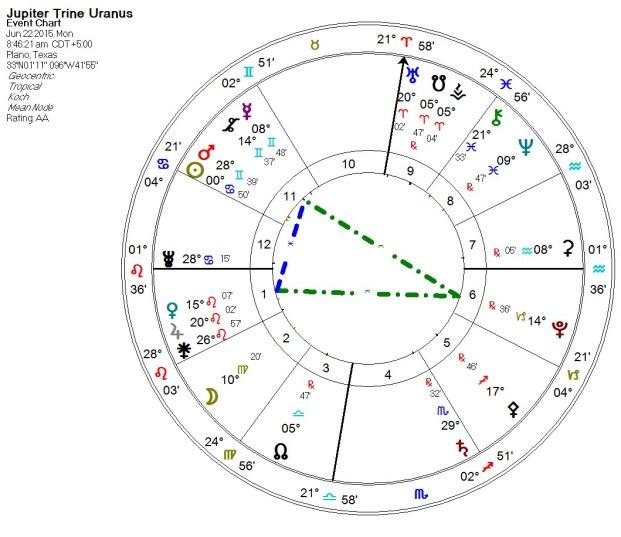 2015-06-22 Jupiter Trine Uranus Yod