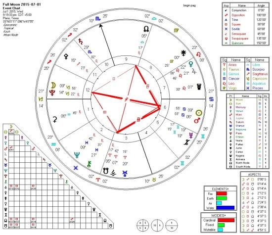 2015-07-01 Full Moon (Squares)