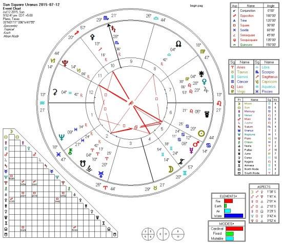 2015-07-12 Sun Square Uranus (Squares)