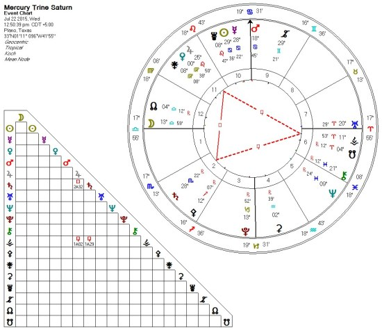 2015-07-22 Mercury Trine Saturn (Thor's Hammer)