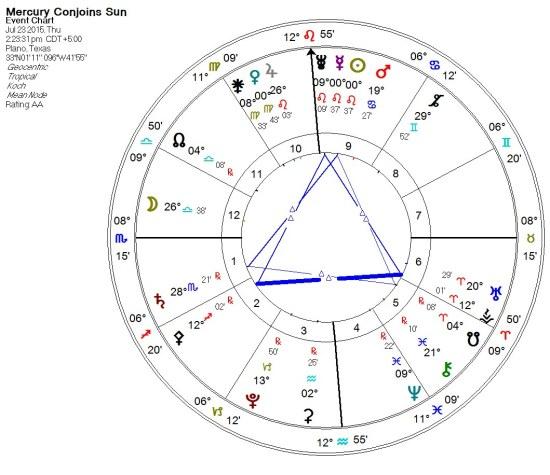 2015-07-23 Mercury conjoins Sun (Grand Trines)