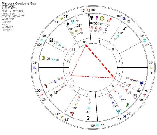 2015-07-23 Mercury conjoins Sun (Thors Hammer)