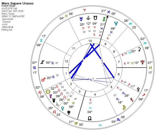 2015-07-25 Mars Square Uranus (Grand Trines)